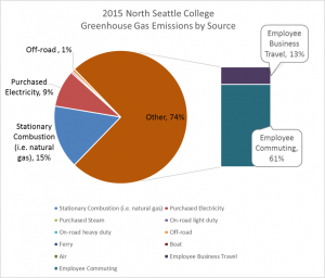 North GHG Emissions by Source, 2015