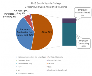 South GHG Emissions by Source, 2015
